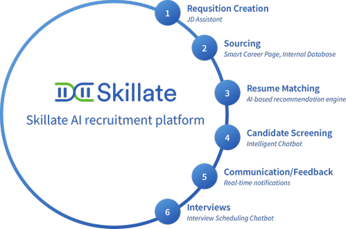 Skillate features and use case